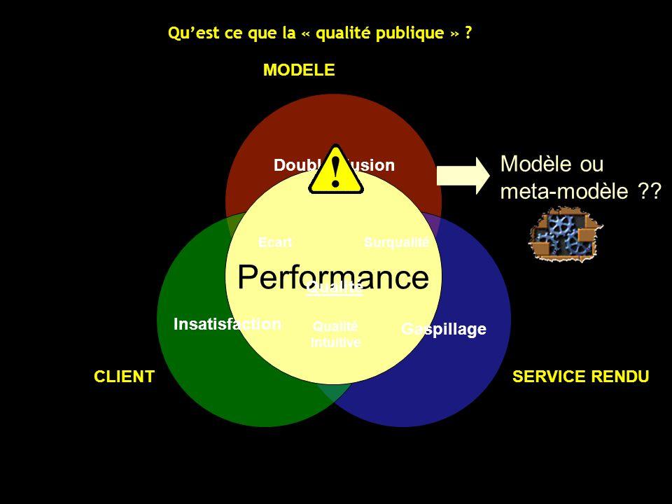 MODELE SERVICE RENDUCLIENT Performance Double illusion Insatisfaction Gaspillage EcartSurqualité Qualité Intuitive Qualité Quest ce que la « qualité p
