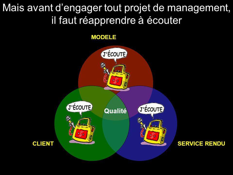 MODELE SERVICE RENDUCLIENT Qualité Mais avant dengager tout projet de management, il faut réapprendre à écouter