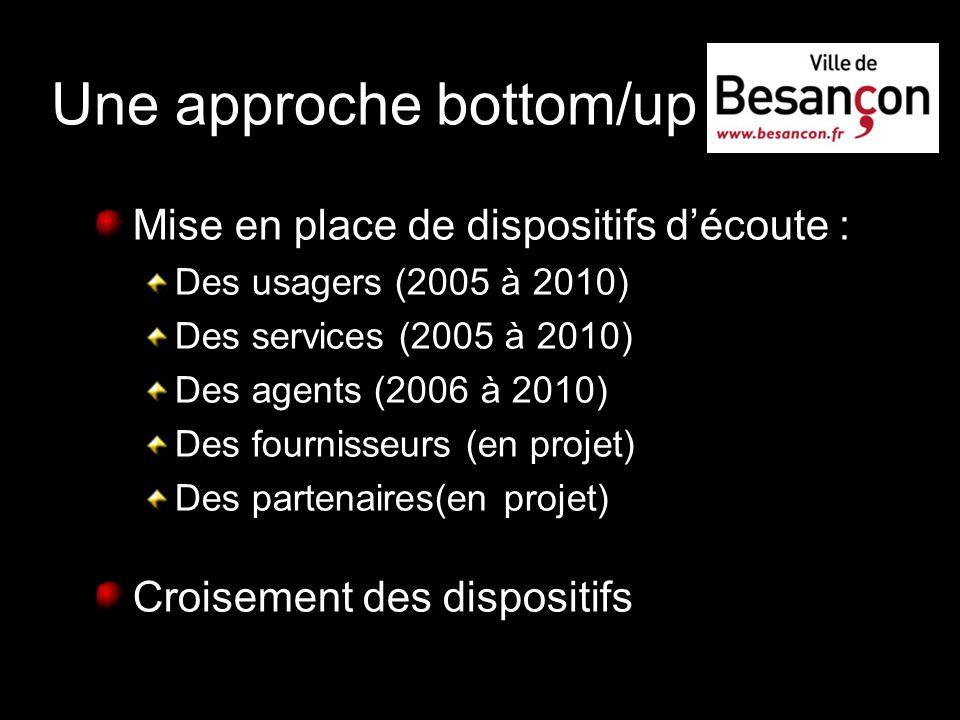 Une approche bottom/up Mise en place de dispositifs découte : Des usagers (2005 à 2010) Des services (2005 à 2010) Des agents (2006 à 2010) Des fourni