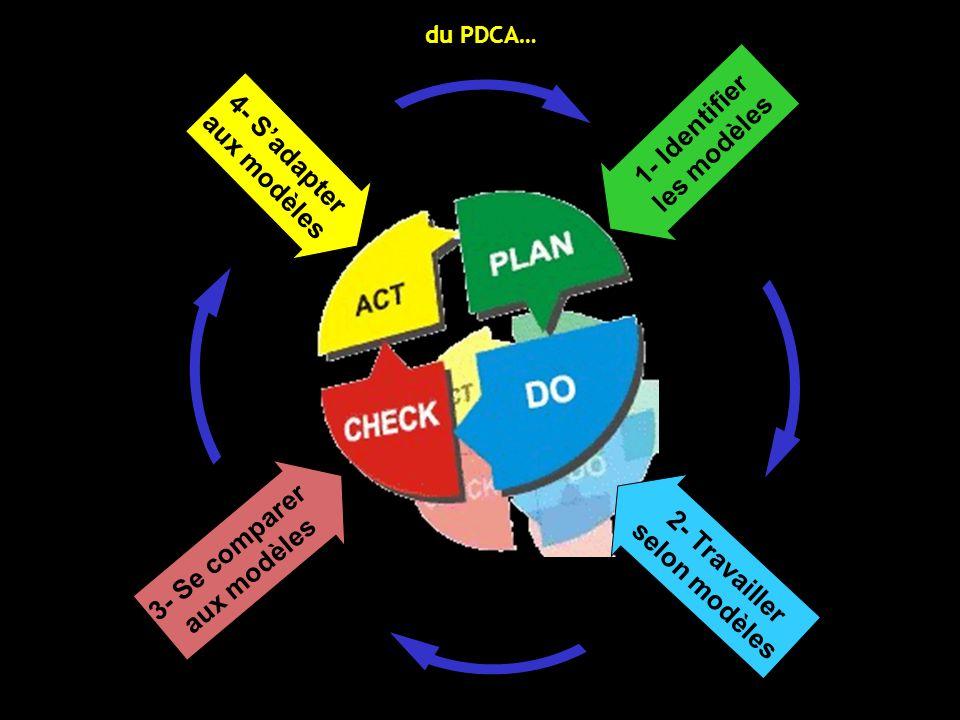 du PDCA… 4- Sadapter aux modèles 1- Identifier les modèles 3- Se comparer aux modèles 2- Travailler selon modèles
