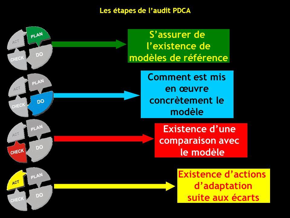Comment est mis en œuvre concrètement le modèle Sassurer de lexistence de modèles de référence Existence dune comparaison avec le modèle Existence dac