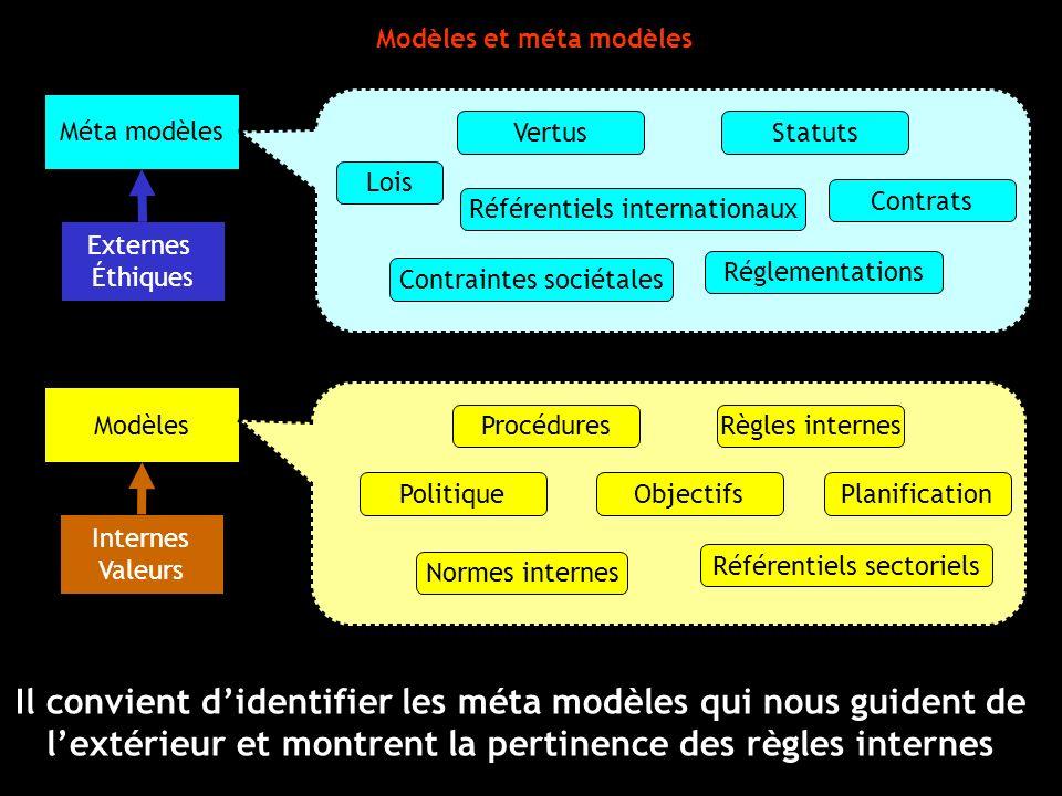 Modèles et méta modèles Méta modèles Modèles Lois Référentiels internationaux Réglementations Contraintes sociétales Vertus Contrats Statuts Politique