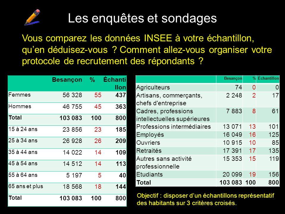 Les enquêtes et sondages Besançon%Échanti llon Femmes 56 32855437 Hommes 46 75545363 Total 103 083100800 15 à 24 ans 23 85623185 25 à 34 ans 26 928262