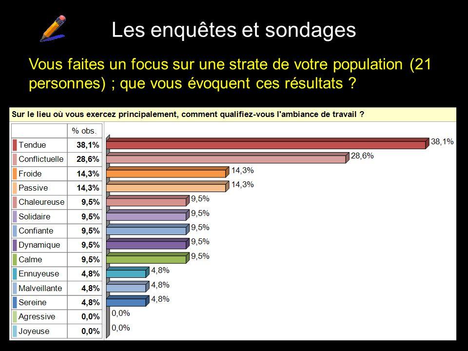Les enquêtes et sondages Vous faites un focus sur une strate de votre population (21 personnes) ; que vous évoquent ces résultats ?