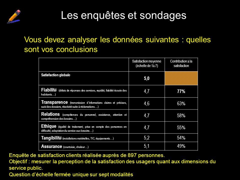 Les enquêtes et sondages Satisfaction moyenne ( é chelle de 1 à 7) Contribution à la satisfaction Satisfaction globale 5,0 Fiabilit é (d é lais de r é