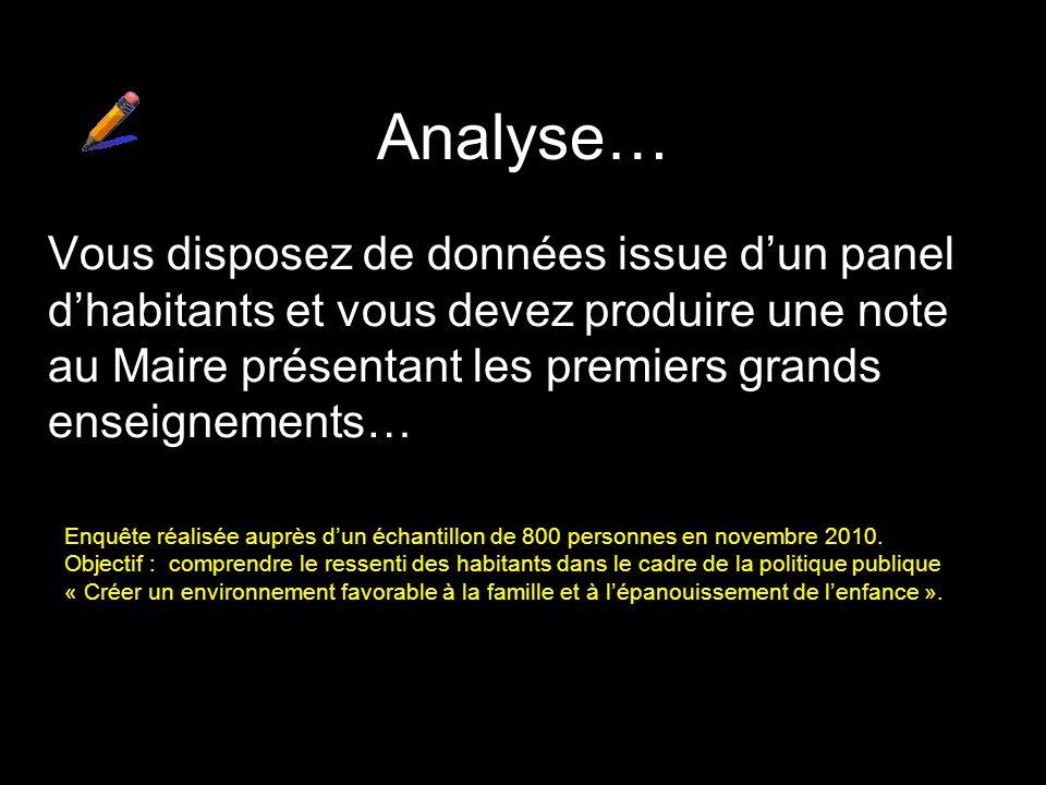 Analyse… Vous disposez de données issue dun panel dhabitants et vous devez produire une note au Maire présentant les premiers grands enseignements… En
