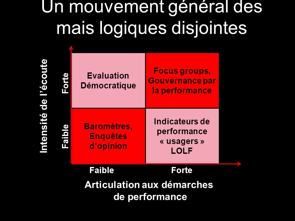 Articulation aux démarches de performance Intensité de lécoute Indicateurs de performance « usagers » LOLF Focus groups, Gouvernance par la performanc