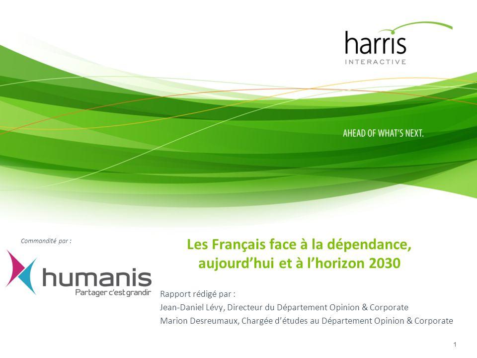 Eléments de lecture détaillée 22 % « Le fait déjà » 60-65 ans : 79% / Marié(e): 73% / A déjà été dépendant: 79% Femmes : 75% / 60-65 ans : 75% / Marié(e): 71% Femmes : 73% / CSP + : 68% Femmes : 66% 60-65 ans : 71% / CSP+ : 66% / A déjà été confronté à la dépendance dun proche : 64% Région Parisienne : 57% / Cadres : 57% / Marié(s) : 53% Femmes : 41% / Nord-Est : 39% / CSP- : 38% 60-65 ans : 38% / Inactifs : 38% / Cadres : 38% 60-65 ans : 29% / Propriétaire : 28% / Maison : 28% / En couple : 26% / A déjà été dépendant: 28% 60-65 ans : 26% / Propriétaire : 24% / CSP+ : 24% / En couple : 24% / A déjà été dépendant: 27% Habitat collectif : 21% / CSP - : 20% / A déjà été dépendant: 20% 60-65 ans : 14% / Retraités : 13% / Veuf(ve) : 20% Propriétaire : 10% / Cadres : 13% / En couple : 10%
