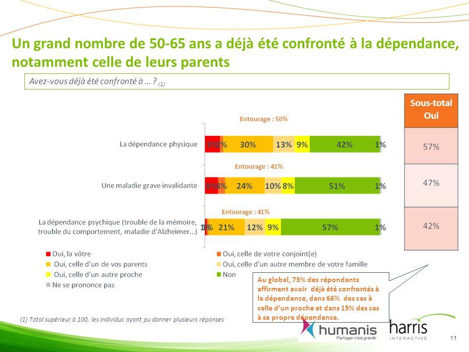 Un grand nombre de 50-65 ans a déjà été confronté à la dépendance, notamment celle de leurs parents 11 Avez-vous déjà été confronté à … .