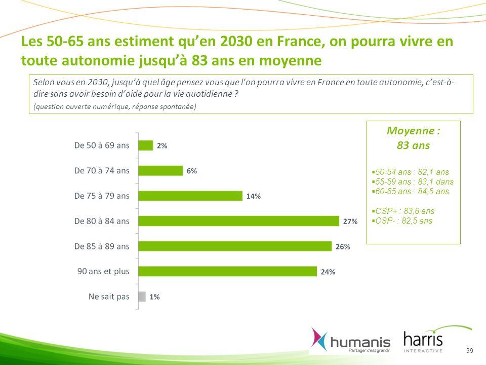 Les 50-65 ans estiment quen 2030 en France, on pourra vivre en toute autonomie jusquà 83 ans en moyenne Selon vous en 2030, jusquà quel âge pensez vous que lon pourra vivre en France en toute autonomie, cest-à- dire sans avoir besoin daide pour la vie quotidienne .