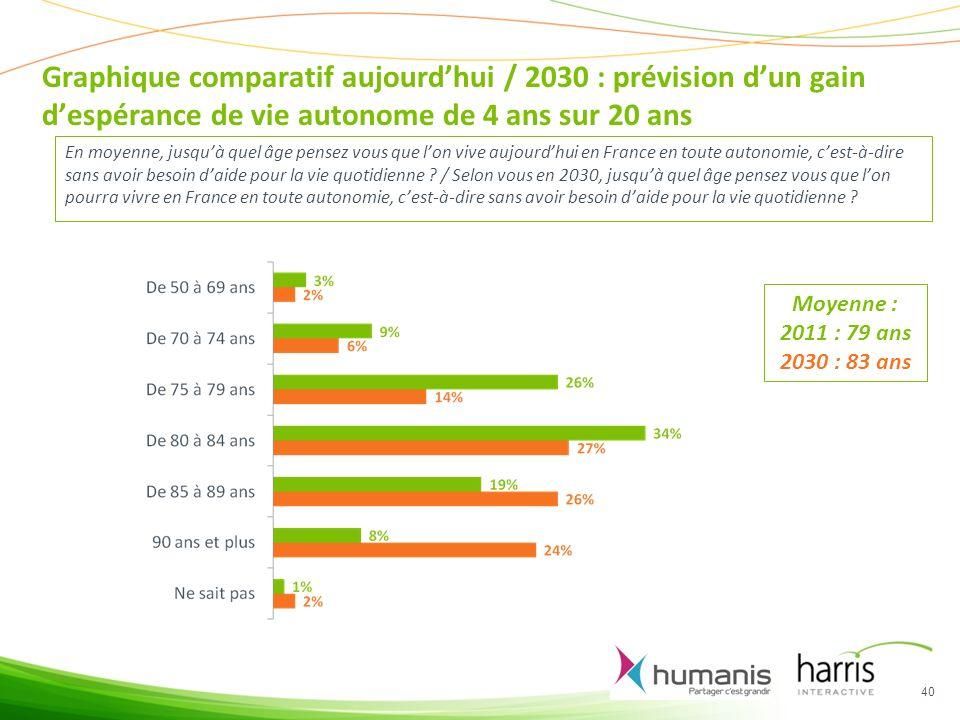 Graphique comparatif aujourdhui / 2030 : prévision dun gain despérance de vie autonome de 4 ans sur 20 ans En moyenne, jusquà quel âge pensez vous que lon vive aujourdhui en France en toute autonomie, cest-à-dire sans avoir besoin daide pour la vie quotidienne .