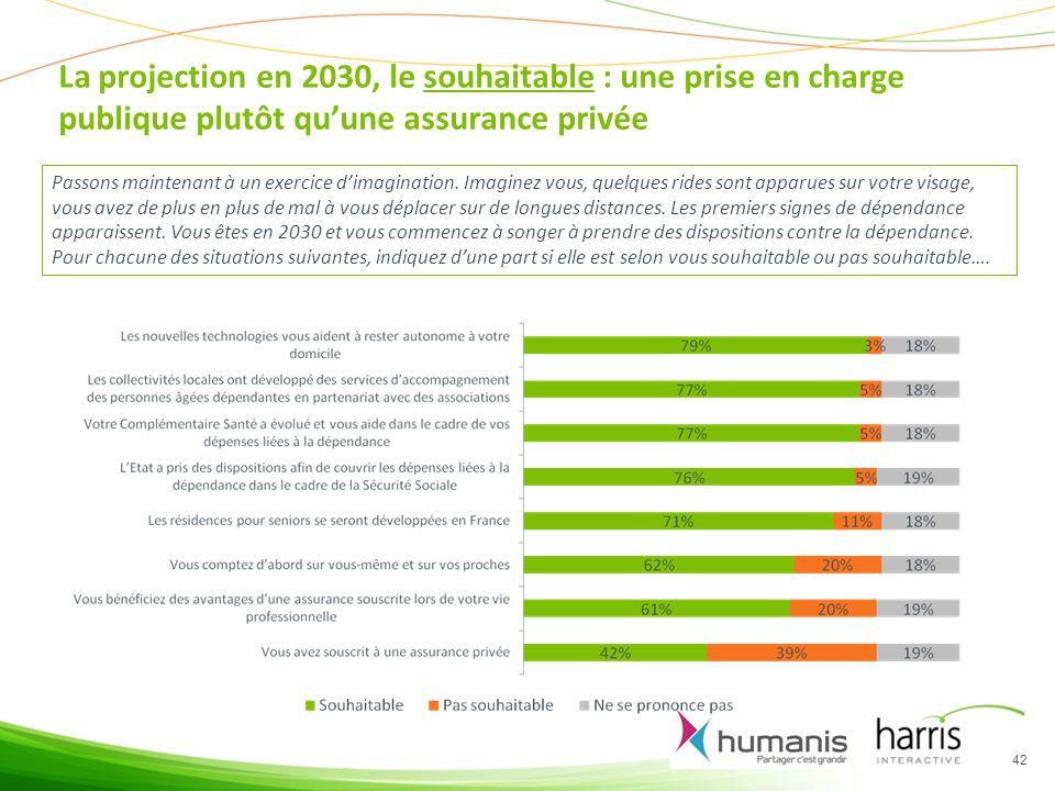 La projection en 2030, le souhaitable : une prise en charge publique plutôt quune assurance privée 42 Passons maintenant à un exercice dimagination.