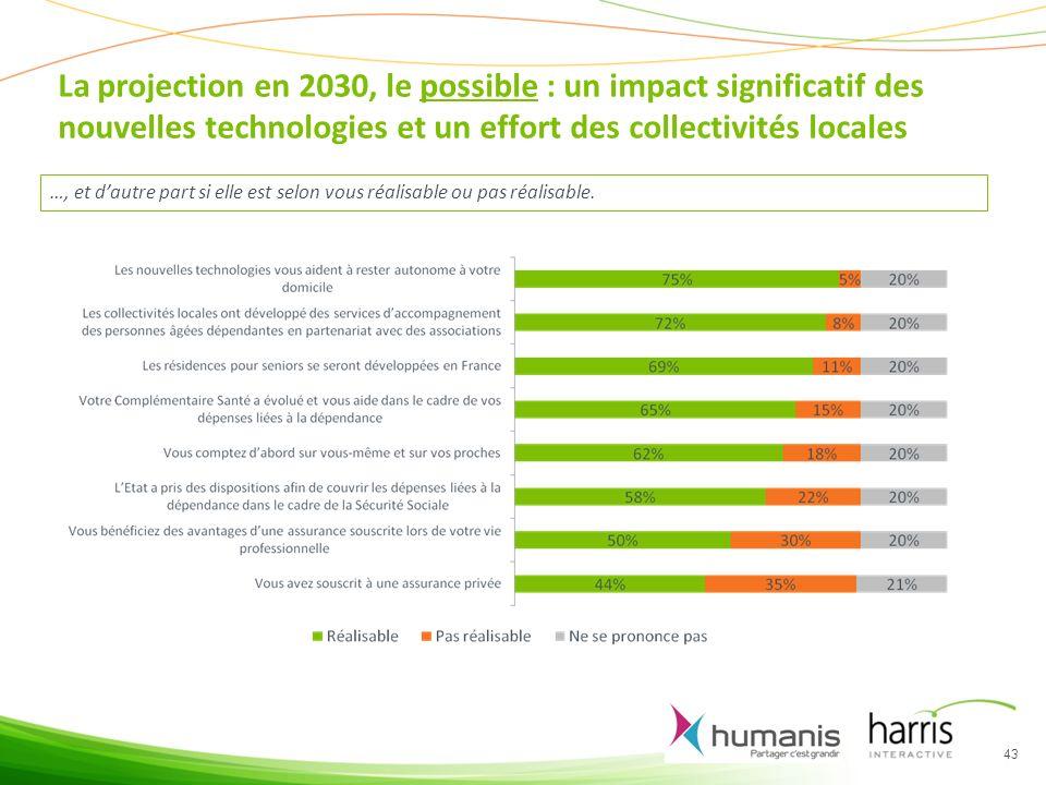 La projection en 2030, le possible : un impact significatif des nouvelles technologies et un effort des collectivités locales 43 …, et dautre part si elle est selon vous réalisable ou pas réalisable.
