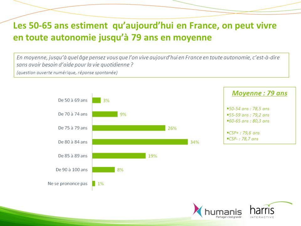 Les 50-65 ans estiment quaujourdhui en France, on peut vivre en toute autonomie jusquà 79 ans en moyenne En moyenne, jusquà quel âge pensez vous que lon vive aujourdhui en France en toute autonomie, cest-à-dire sans avoir besoin daide pour la vie quotidienne .