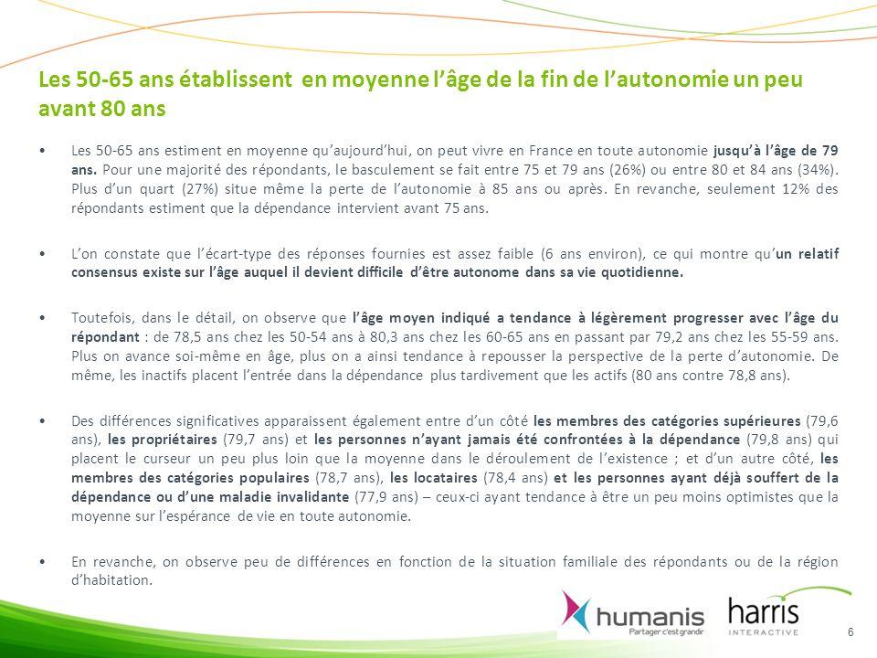 Les 50-65 ans établissent en moyenne lâge de la fin de lautonomie un peu avant 80 ans Les 50-65 ans estiment en moyenne quaujourdhui, on peut vivre en France en toute autonomie jusquà lâge de 79 ans.
