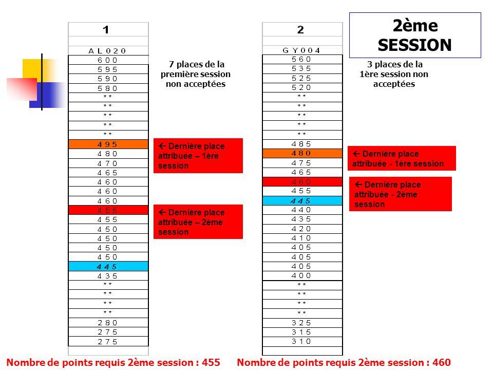 NON OUI NON Préférences dun étudiant en termes de cursus : exemple Total de points de létudiant = 445 Nombre de points requis pour le cursus Tous les cursus de la liste de préférences dun étudiant pour lesquels ses résultats sont inférieurs au nombre de points requis disparaissent de sa liste
