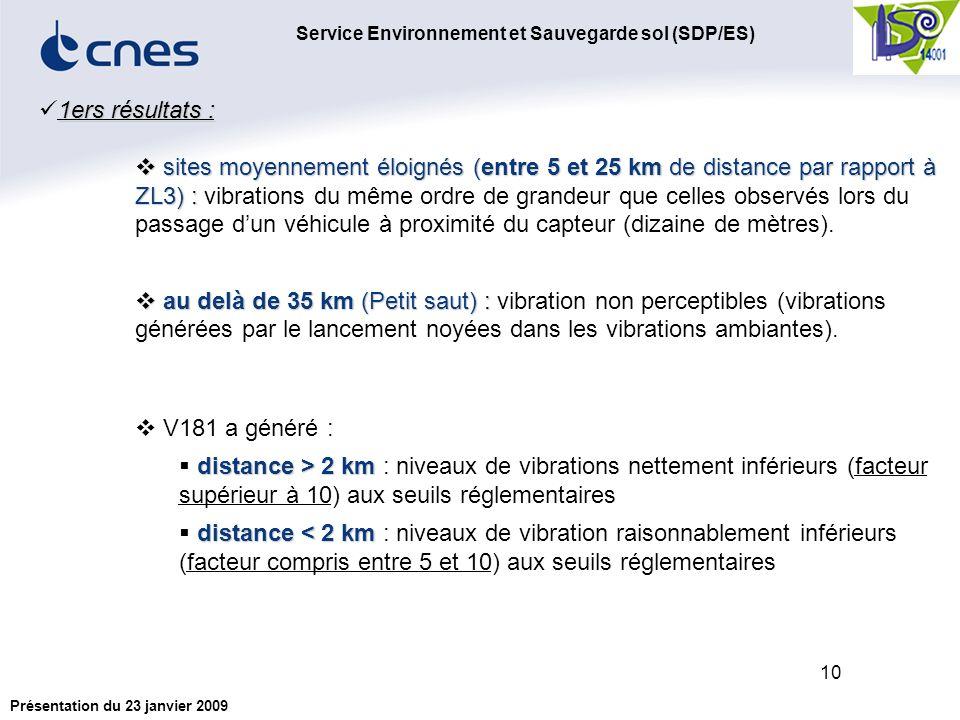 Service Environnement et Sauvegarde sol (SDP/ES) Présentation du 23 janvier 2009 10 1ers résultats : sites moyennement éloignés (entre 5 et 25 km de distance par rapport à ZL3) : sites moyennement éloignés (entre 5 et 25 km de distance par rapport à ZL3) : vibrations du même ordre de grandeur que celles observés lors du passage dun véhicule à proximité du capteur (dizaine de mètres).