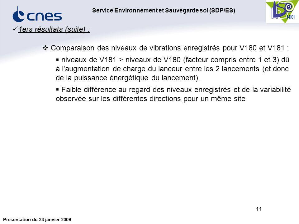 Service Environnement et Sauvegarde sol (SDP/ES) Présentation du 23 janvier 2009 11 1ers résultats (suite) : Comparaison des niveaux de vibrations enregistrés pour V180 et V181 : niveaux de V181 > niveaux de V180 (facteur compris entre 1 et 3) dû à laugmentation de charge du lanceur entre les 2 lancements (et donc de la puissance énergétique du lancement).