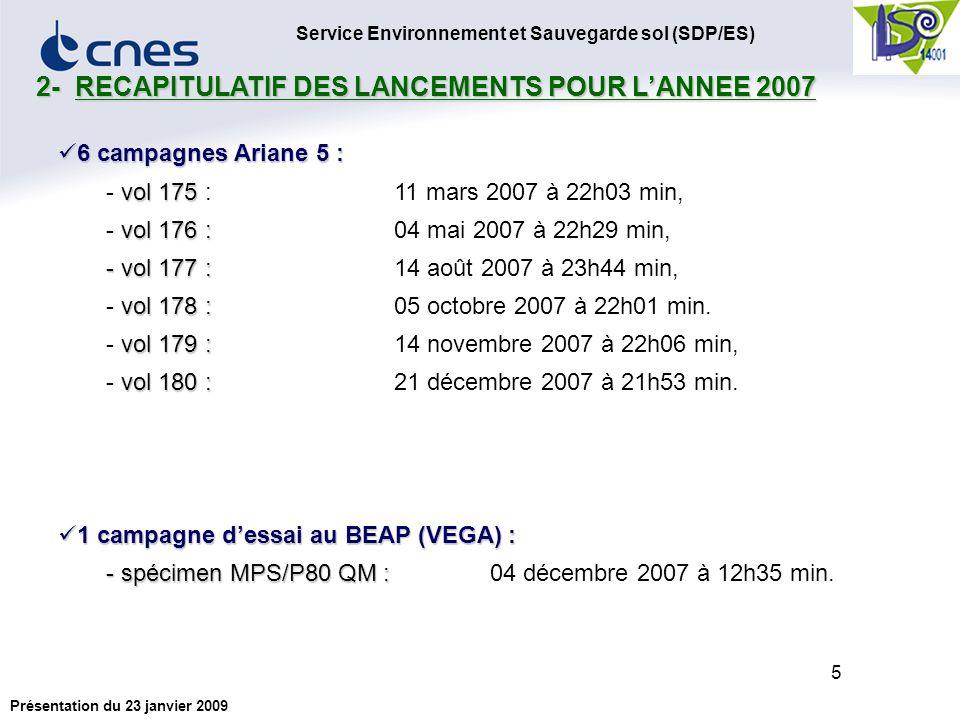 Service Environnement et Sauvegarde sol (SDP/ES) Présentation du 23 janvier 2009 6 Qualité de lair Qualité de lair Champ proche : Impact très localisé autour de la ZL3 (jusquà une distance de 500 mètres).