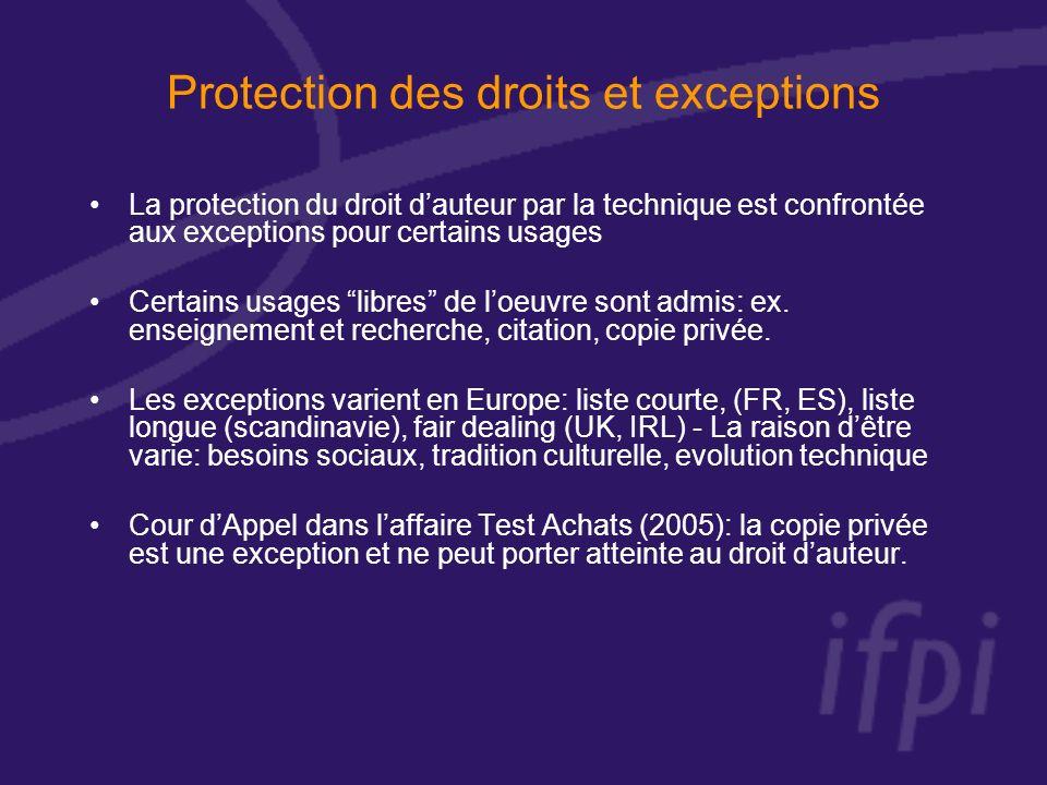 Protection des droits et exceptions La protection du droit dauteur par la technique est confrontée aux exceptions pour certains usages Certains usages libres de loeuvre sont admis: ex.