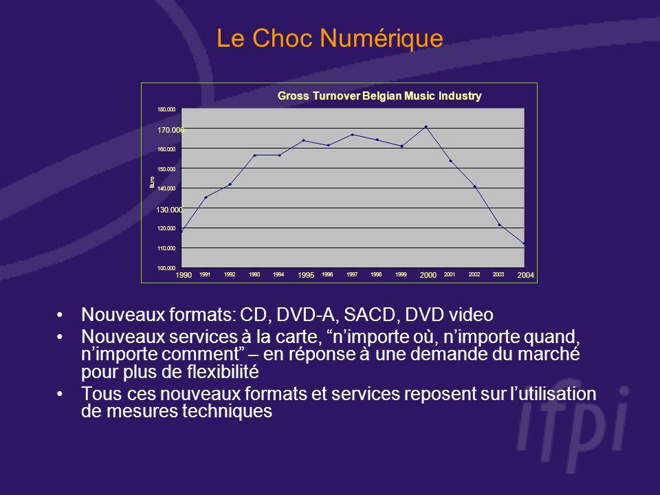 Le Choc Numérique Nouveaux formats: CD, DVD-A, SACD, DVD video Nouveaux services à la carte, nimporte où, nimporte quand, nimporte comment – en réponse à une demande du marché pour plus de flexibilité Tous ces nouveaux formats et services reposent sur lutilisation de mesures techniques Gross Turnover Belgian Music Industry 100.000 110.000 120.000 130.000 140.000 150.000 160.000 170.000 180.000 1990 1991199219931994 1995 1996199719981999 2000 200120022003 2004 Euro