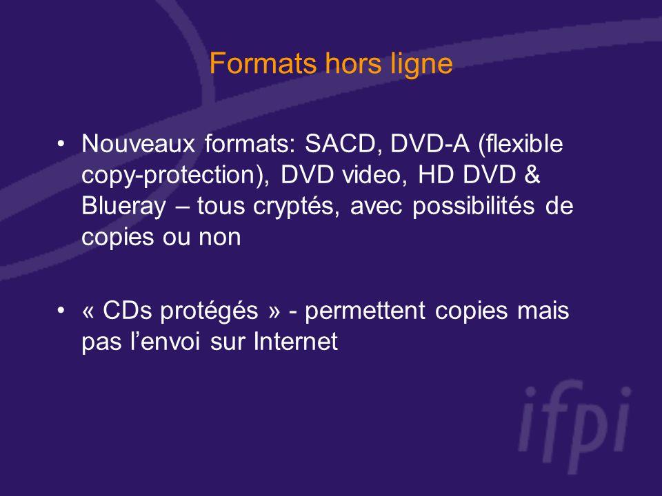 Formats hors ligne Nouveaux formats: SACD, DVD-A (flexible copy-protection), DVD video, HD DVD & Blueray – tous cryptés, avec possibilités de copies ou non « CDs protégés » - permettent copies mais pas lenvoi sur Internet
