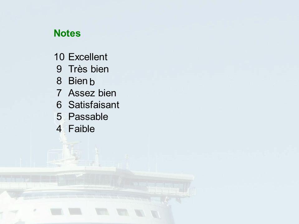 Cl.Anttila/FINLANDE16 Notes 10excellent 9Très bien 8Bien 7Assez bien 6Satisfaisant 5Passable 4Faible b Notes 10Excellent 9Très bien 8Bien 7Assez bien