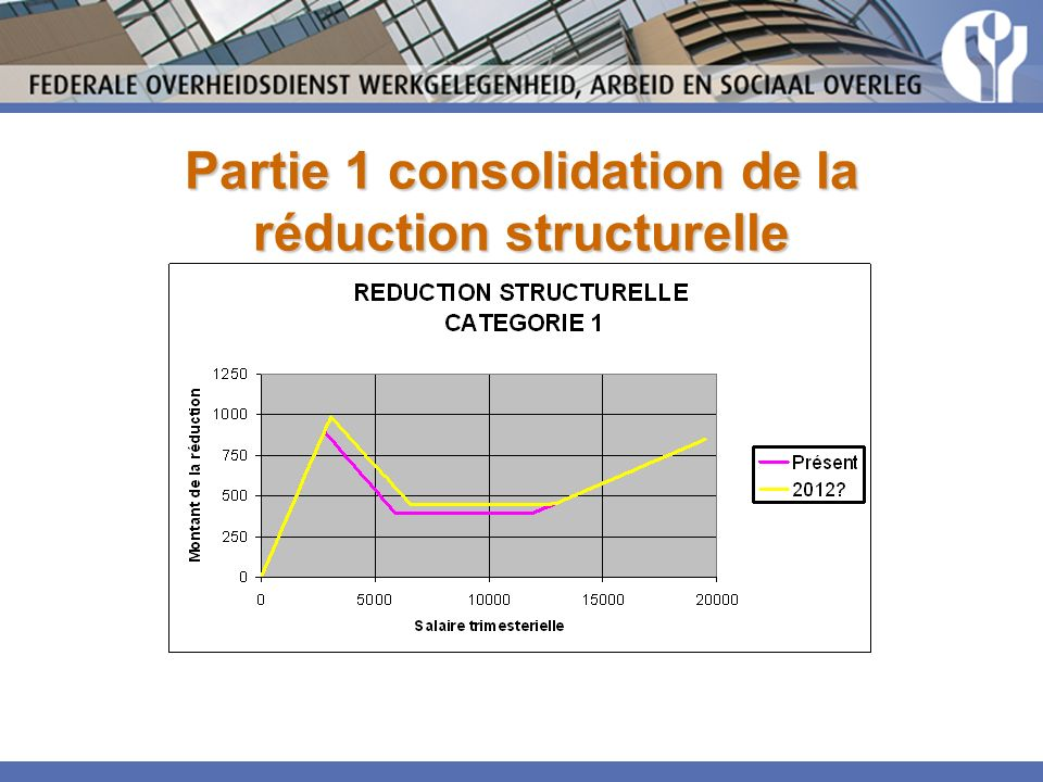 Partie 1 consolidation de la réduction structurelle