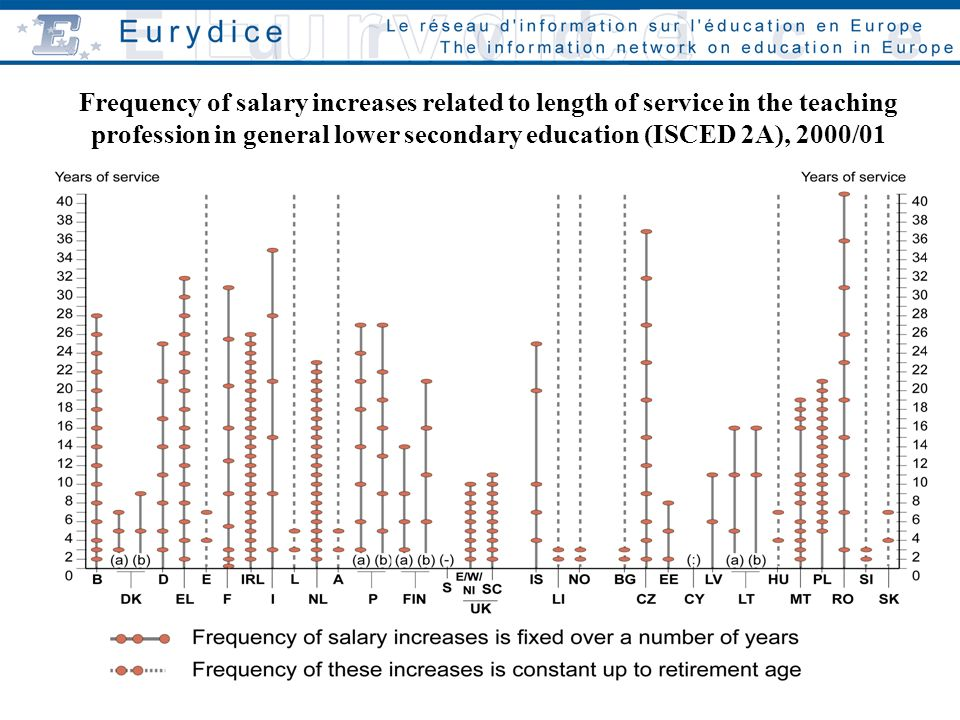 Frequency of salary increases related to length of service in the teaching profession in general lower secondary education (ISCED 2A), 2000/01