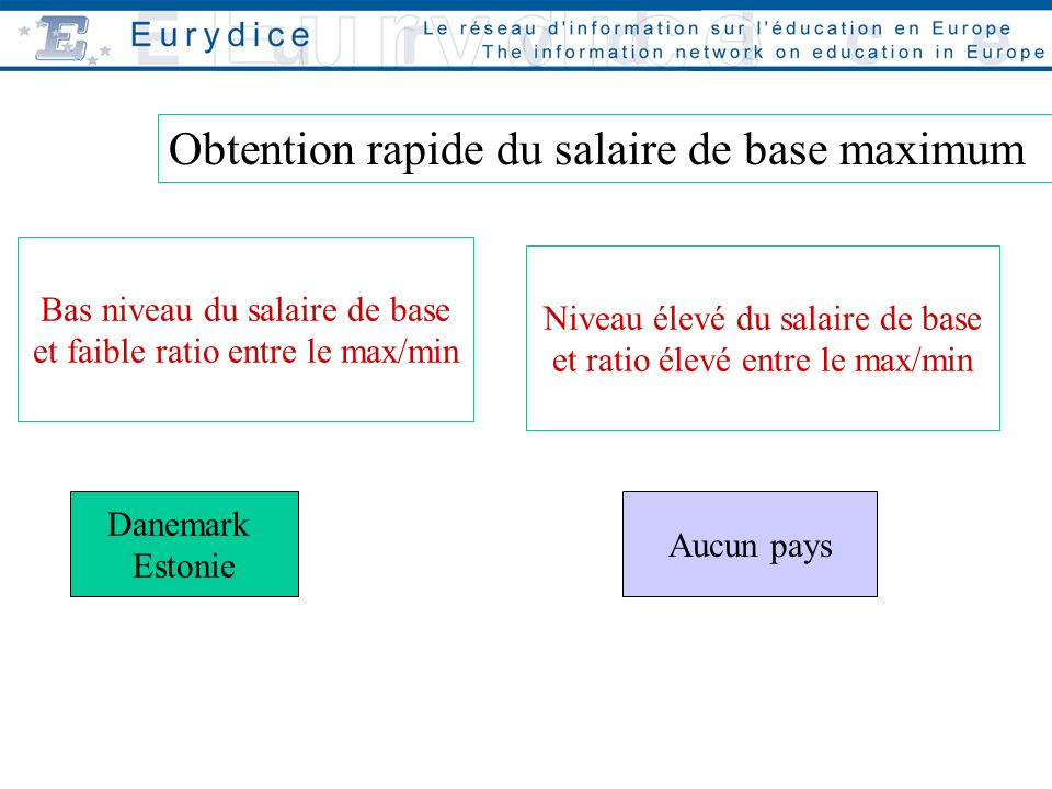 Bas niveau du salaire de base et faible ratio entre le max/min Danemark Estonie Niveau élevé du salaire de base et ratio élevé entre le max/min Aucun pays Obtention rapide du salaire de base maximum