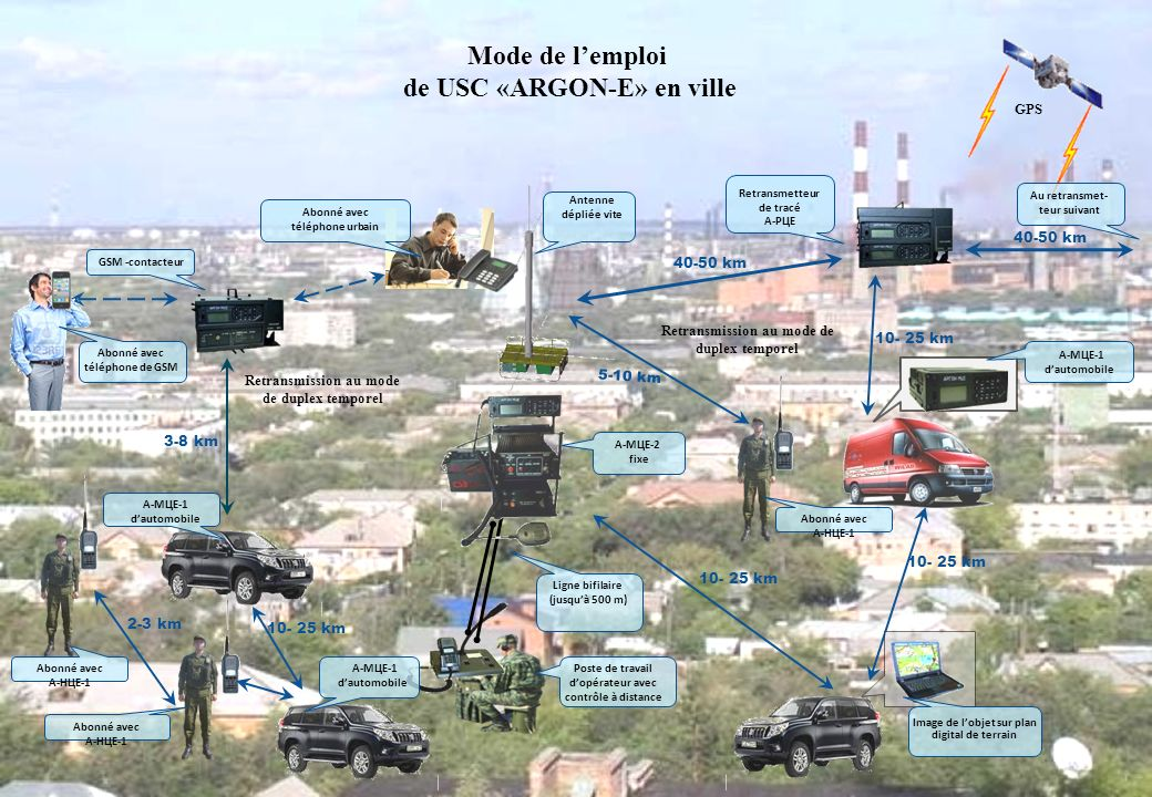 Mode de lemploi de USC «ARGON-E» en ville 2-3 km 5-10 km Retransmission au mode de duplex temporel 10- 25 km 3-8 km GPS А-МЦЕ-1 dautomobile Abonné ave