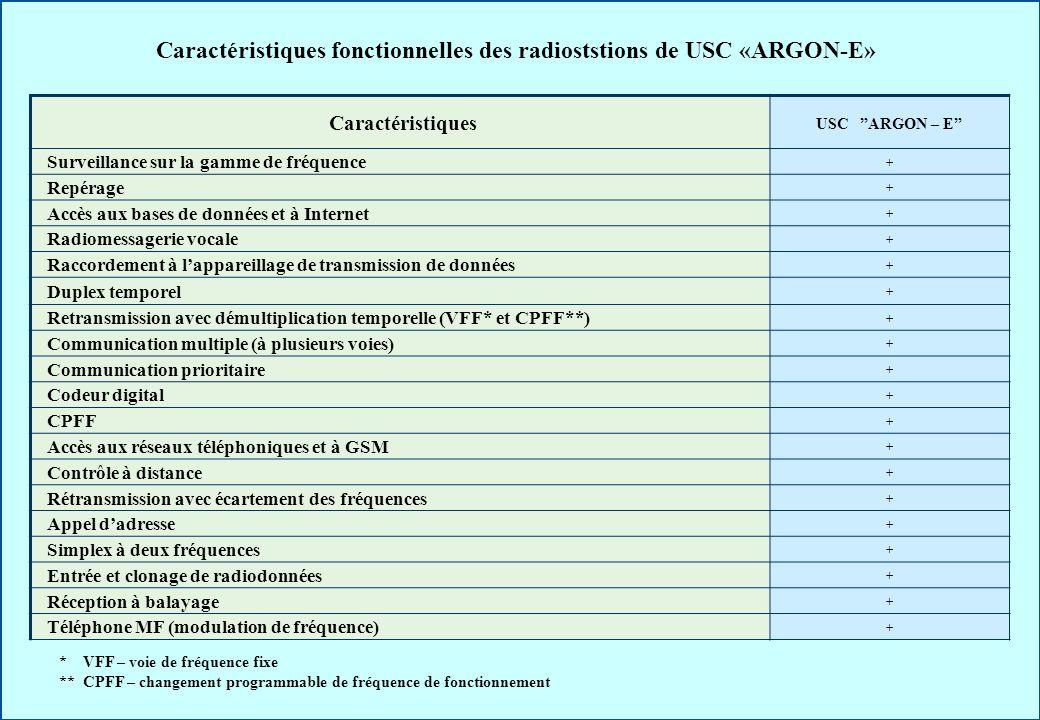 Caractéristiques fonctionnelles des radioststions de USC «ARGON-E» Caractéristiques USC ARGON – E Surveillance sur la gamme de fréquence + Repérage +
