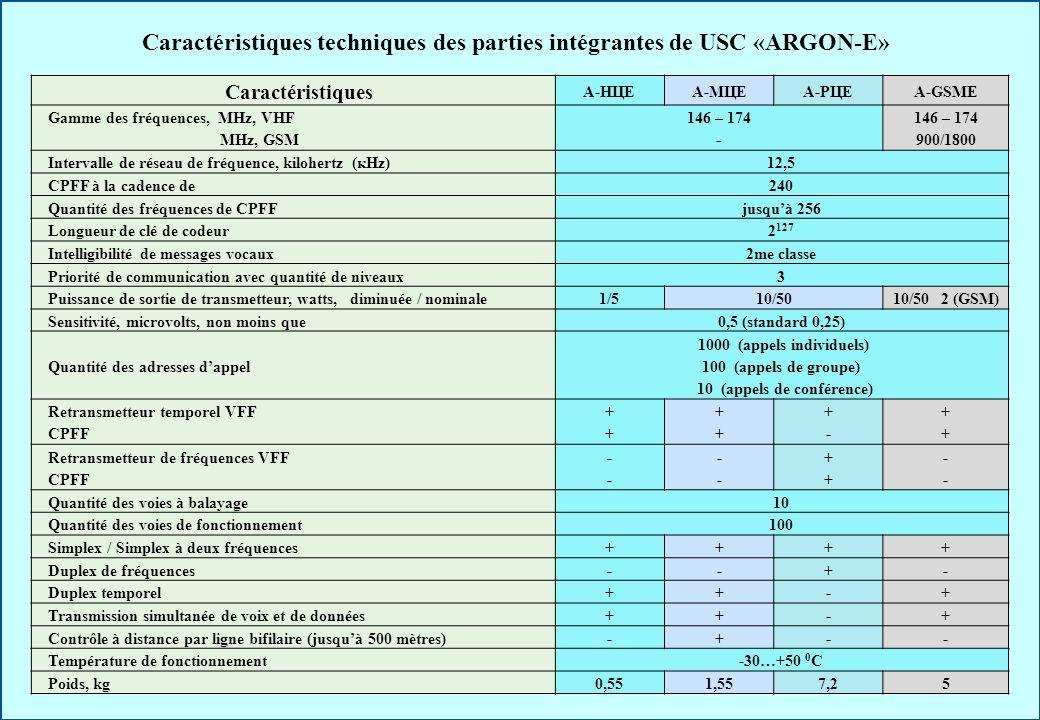Caractéristiques techniques des parties intégrantes de USC «ARGON-E» Caractéristiques А-НЦЕА-МЦЕА-РЦЕА-GSMЕ Gamme des fréquences, МHz, VHF МHz, GSM 14