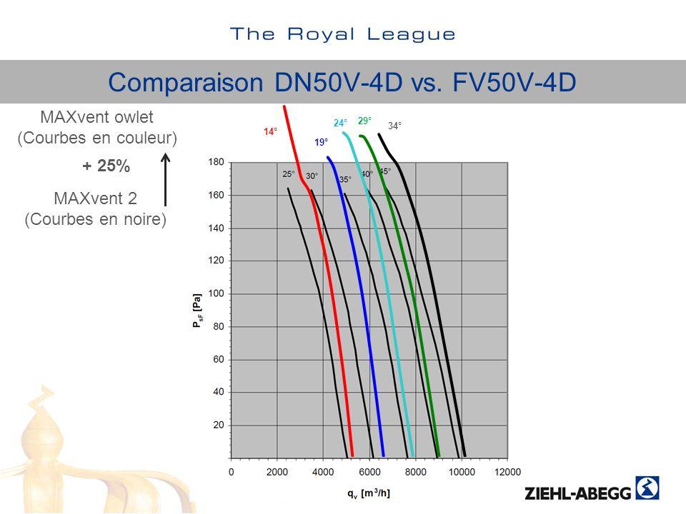 MAXvent 2 (Courbes en noire) MAXvent owlet (Courbes en couleur) + 25% 14° 19° 24° 29° 34° Comparaison DN50V-4D vs. FV50V-4D