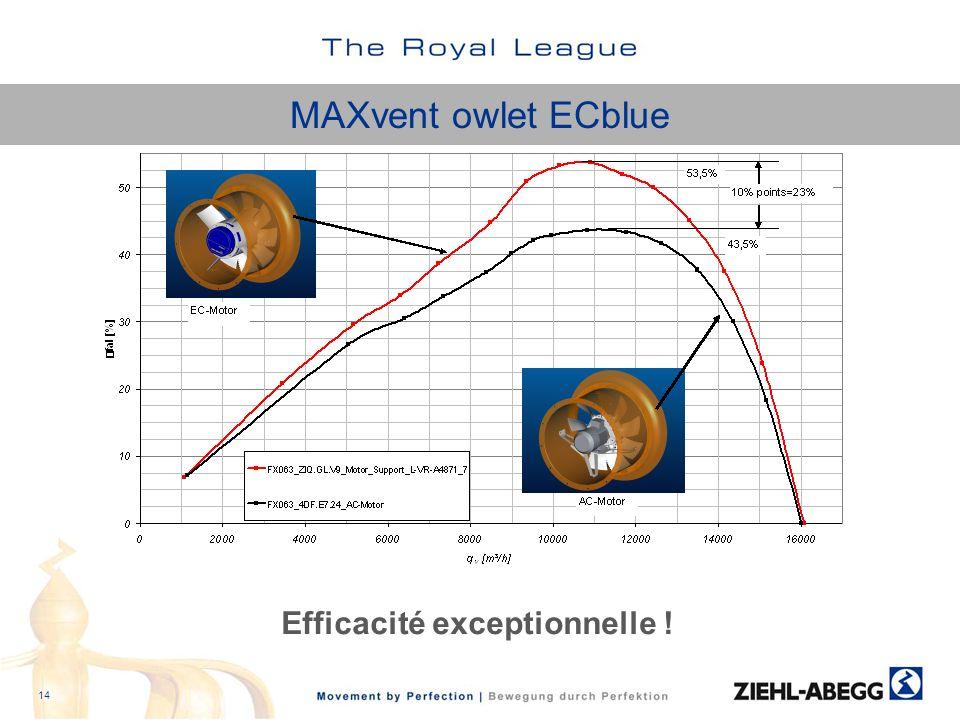MAXvent owlet ECblue 14 Efficacité exceptionnelle !
