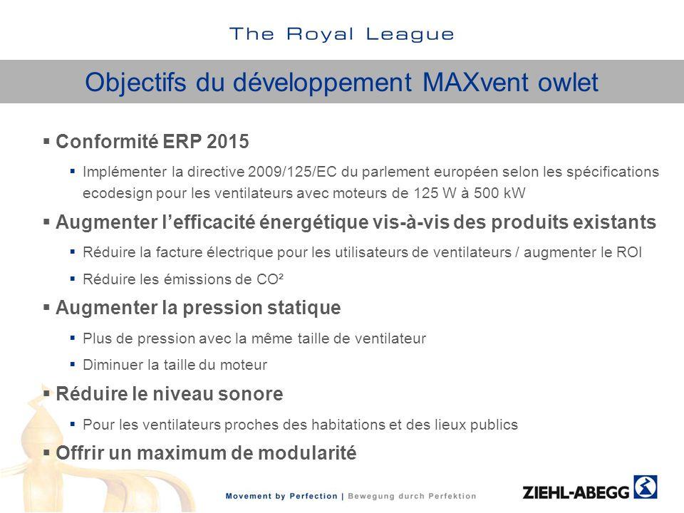 Objectifs du développement MAXvent owlet Conformité ERP 2015 Implémenter la directive 2009/125/EC du parlement européen selon les spécifications ecode