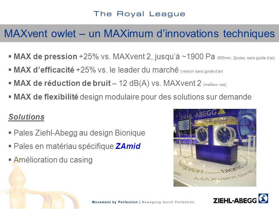 MAXvent owlet – un MAXimum dinnovations techniques MAX de pression +25% vs. MAXvent 2, jusquà ~1900 Pa (800mm, 2poles, sans guide dair) MAX defficacit