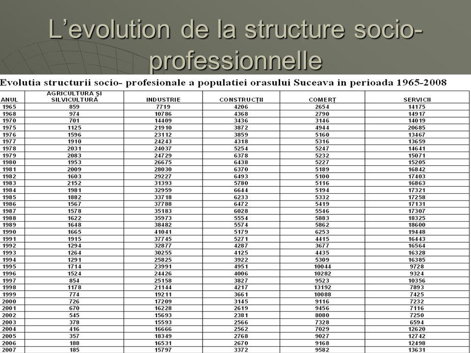 Levolution de la structure socio- professionnelle Evolutia structurii socio- profesionale a populatiei orasului Suceava in perioada 1965-2008