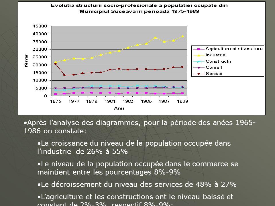 Après lanalyse des diagrammes, pour la période des anées 1965- 1986 on constate: La croissance du niveau de la population occupée dans lindustrie de 2
