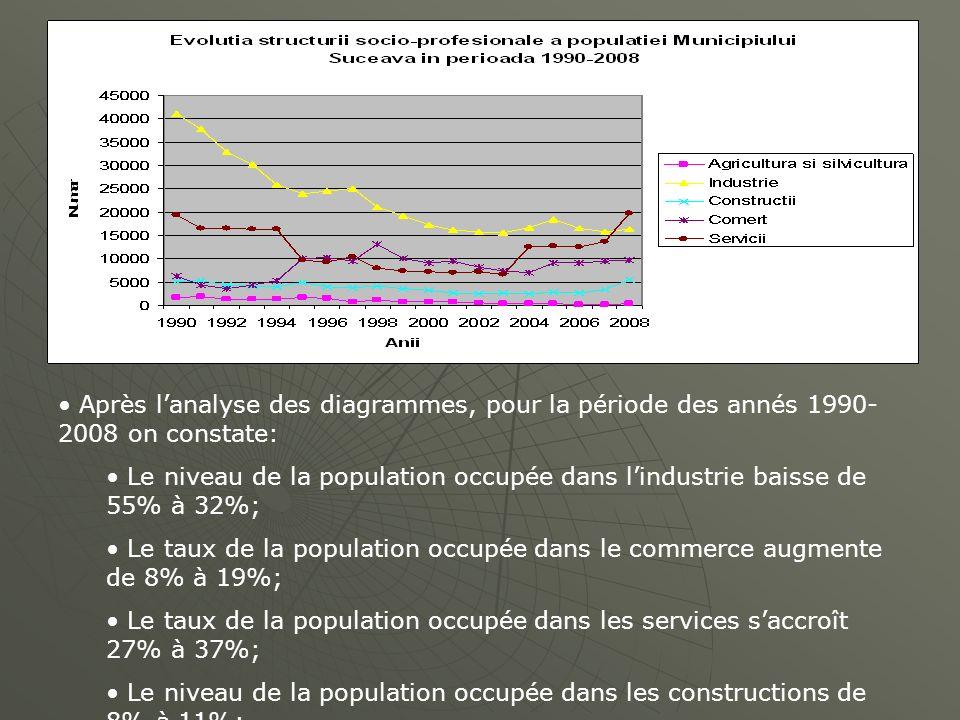 Après lanalyse des diagrammes, pour la période des annés 1990- 2008 on constate: Le niveau de la population occupée dans lindustrie baisse de 55% à 32
