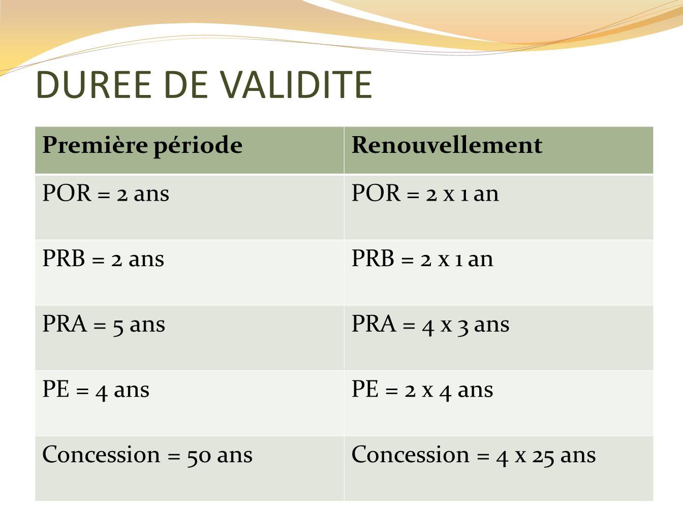 DUREE DE VALIDITE Première périodeRenouvellement POR = 2 ansPOR = 2 x 1 an PRB = 2 ansPRB = 2 x 1 an PRA = 5 ansPRA = 4 x 3 ans PE = 4 ansPE = 2 x 4 a