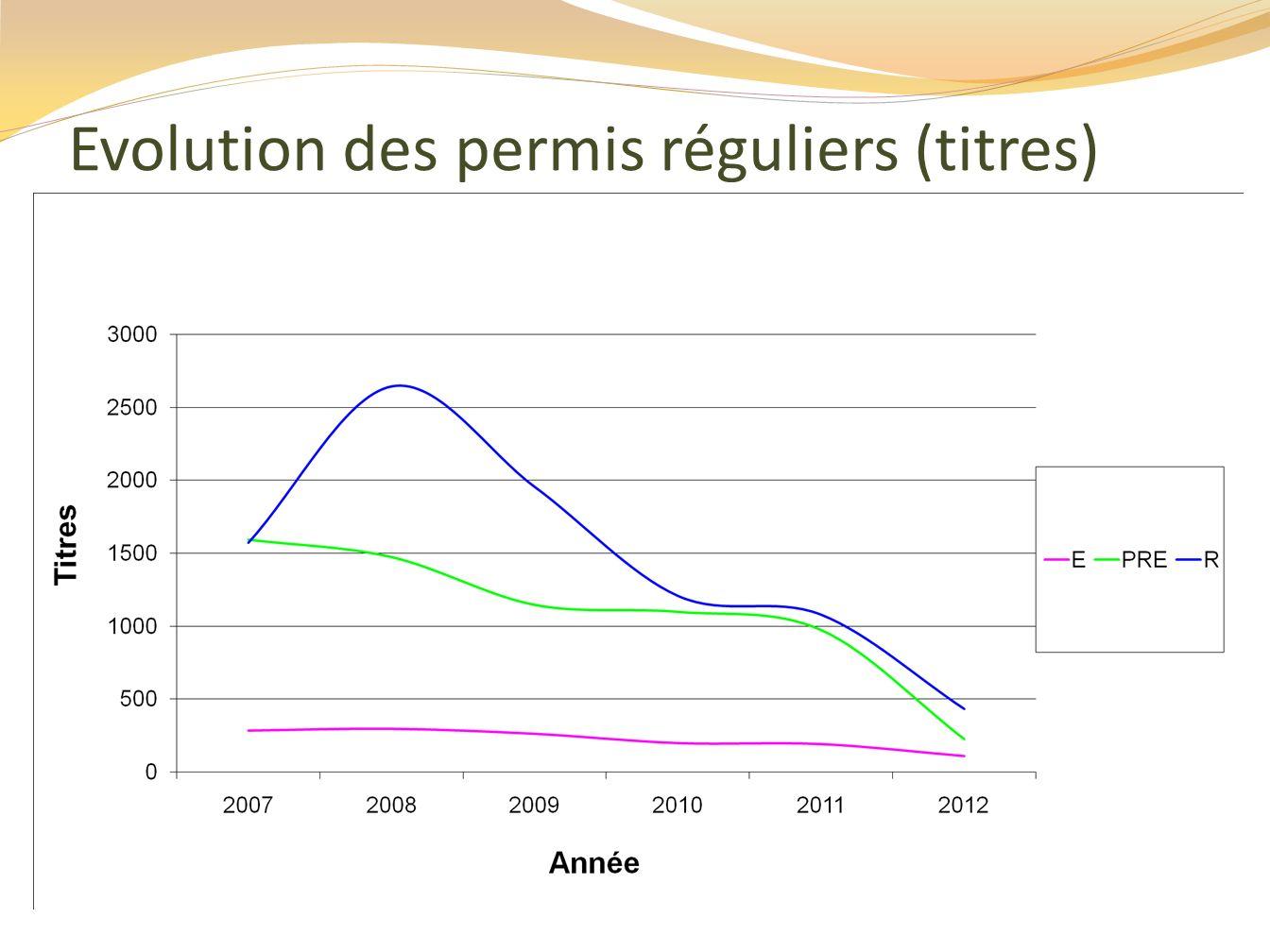 Evolution des permis réguliers (titres)