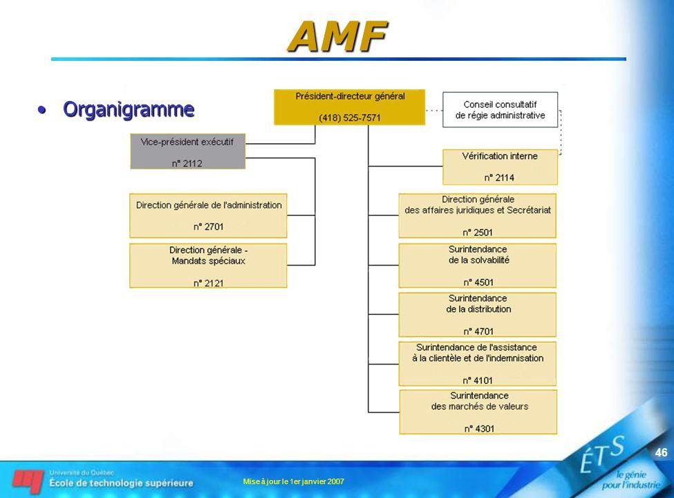 Mise à jour le 1er janvier 2007 46 AMF OrganigrammeOrganigramme