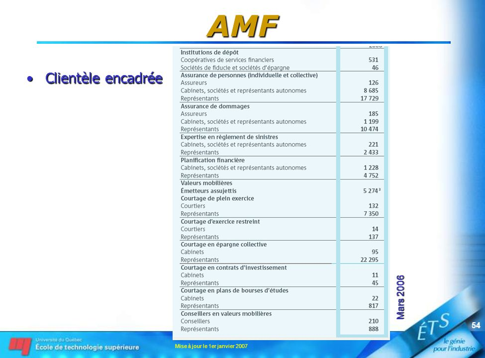 Mise à jour le 1er janvier 2007 54 AMF Clientèle encadréeClientèle encadrée Mars 2006
