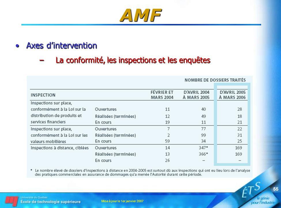 Mise à jour le 1er janvier 2007 55 AMF Axes dinterventionAxes dintervention –La conformité, les inspections et les enquêtes