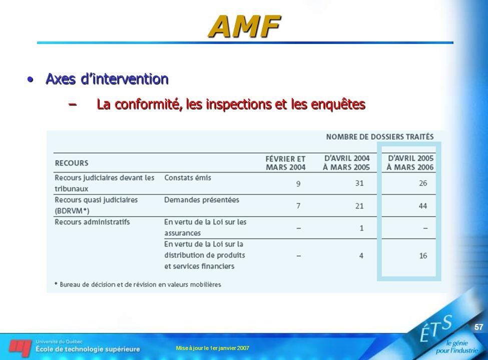 Mise à jour le 1er janvier 2007 57 AMF Axes dinterventionAxes dintervention –La conformité, les inspections et les enquêtes