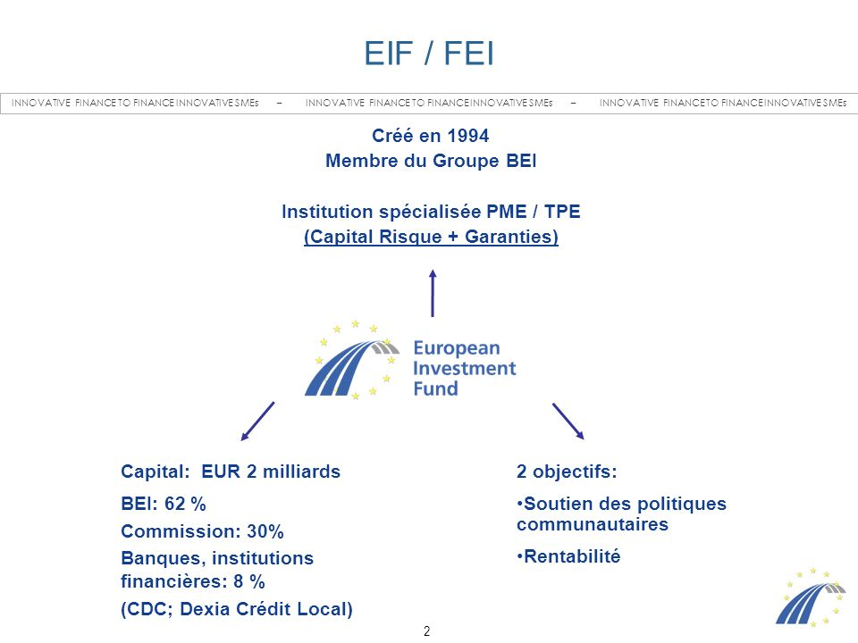 2 INNOVATIVE FINANCE TO FINANCE INNOVATIVE SMEs – INNOVATIVE FINANCE TO FINANCE INNOVATIVE SMEs – INNOVATIVE FINANCE TO FINANCE INNOVATIVE SMEs EIF / FEI Capital: EUR 2 milliards BEI: 62 % Commission: 30% Banques, institutions financières: 8 % (CDC; Dexia Crédit Local) 2 objectifs: Soutien des politiques communautaires Rentabilité Créé en 1994 Membre du Groupe BEI Institution spécialisée PME / TPE (Capital Risque + Garanties)