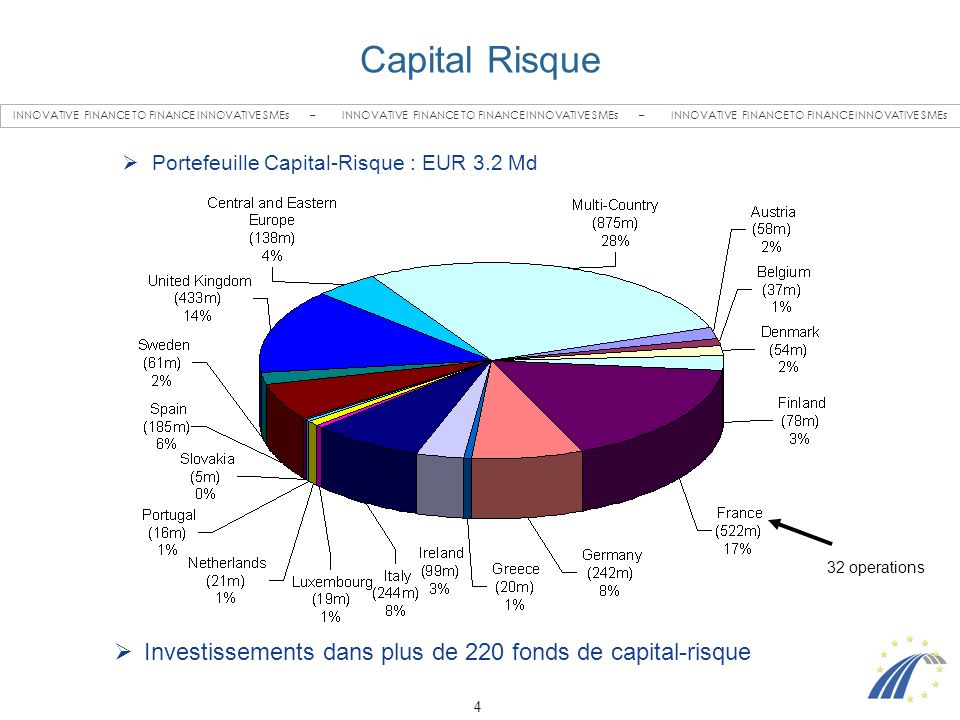 4 INNOVATIVE FINANCE TO FINANCE INNOVATIVE SMEs – INNOVATIVE FINANCE TO FINANCE INNOVATIVE SMEs – INNOVATIVE FINANCE TO FINANCE INNOVATIVE SMEs Capital Risque Portefeuille Capital-Risque : EUR 3.2 Md Investissements dans plus de 220 fonds de capital-risque 32 operations