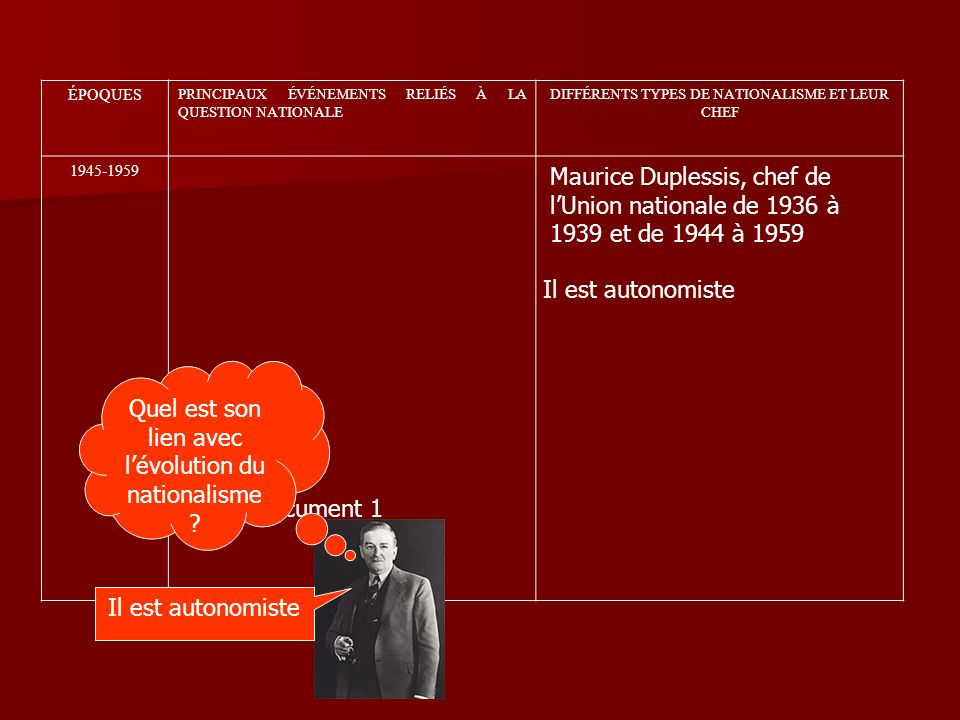 ÉPOQUES PRINCIPAUX ÉVÉNEMENTS RELIÉS À LA QUESTION NATIONALE DIFFÉRENTS TYPES DE NATIONALISME ET LEUR CHEF 1945-1959 Document 1 Quel est son lien avec lévolution du nationalisme .