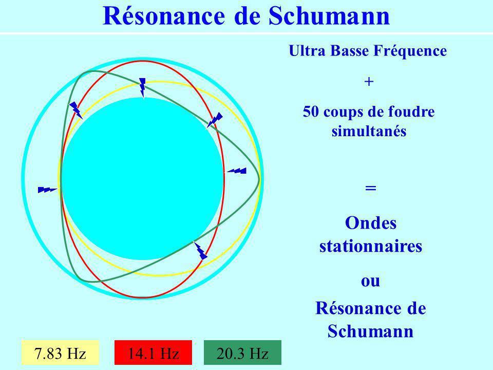 Résonance de Schumann Ultra Basse Fréquence = Ondes stationnaires ou Résonance de Schumann + 50 coups de foudre simultanés 7.83 Hz14.1 Hz20.3 Hz